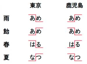東京と鹿児島のアクセント比較表