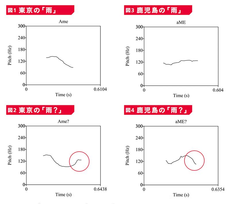 東京の雨と鹿児島の雨のイントネーション比較表