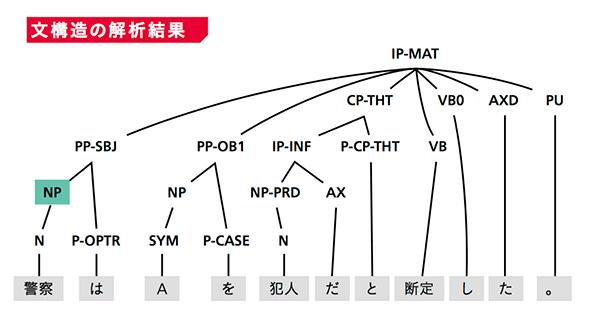 文構造の解析結果