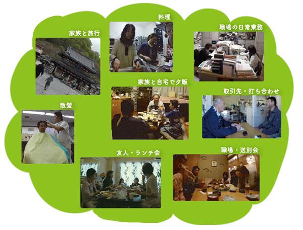 料理,家族と旅行,職場の日常業務,家族と自宅で夕飯,取引先・打ち合わせ,友人・ランチ会,散髪,職場・送別会