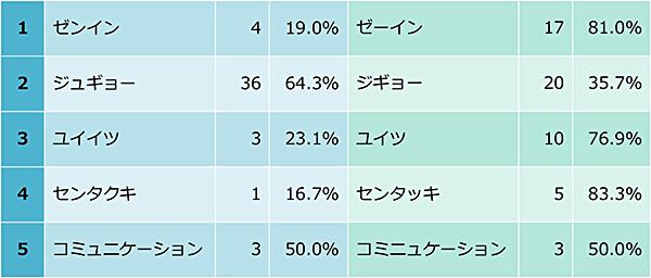 ゼンインと発音する人は,19.0%,ゼーインと発音する人は,81.0%。ジュギョーと発音する人は,64.3% ジギョーと発音する人は,35.7%。ユイイツと発音する人は,23.1%。ユイツと発音する人は,76.9%。センタクキと発音する人は,16.7%。センタッキと発音する人は,83.3%。コミュニケーションと発音する人は,50.0%。コミニュケーションと発音する人は,50.0%