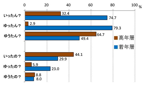 岡山アンケート調査グラフ