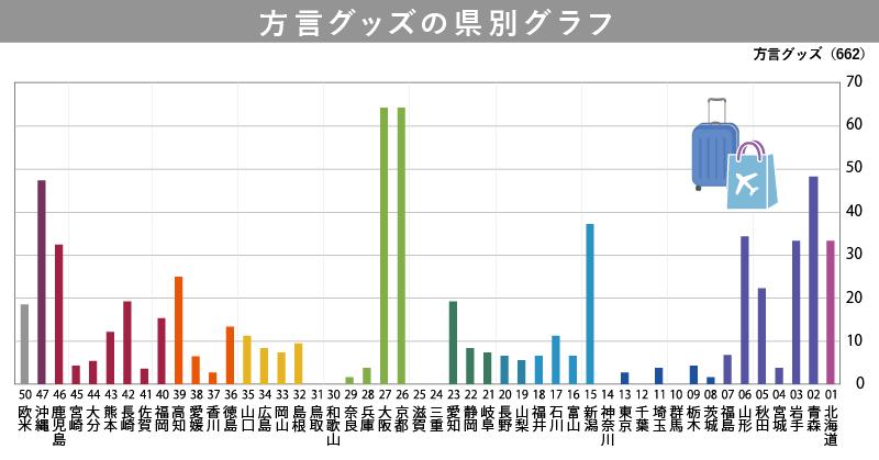 方言グッズの県別グラフ