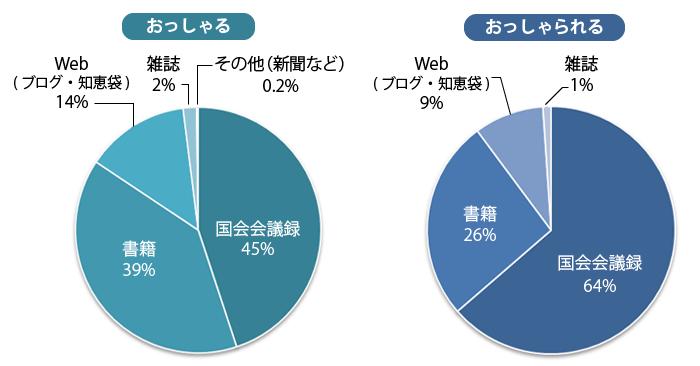 おっしゃるの割合:国会会議録は45パーセント,書籍39パーセント,ウェブ14パーセント,雑誌2パーセント,その他0.2パーセント。おっしゃられるの割合は国会議事録64パーセント,書籍26パーセント,ウェブ9パーセント,雑誌1パーセント