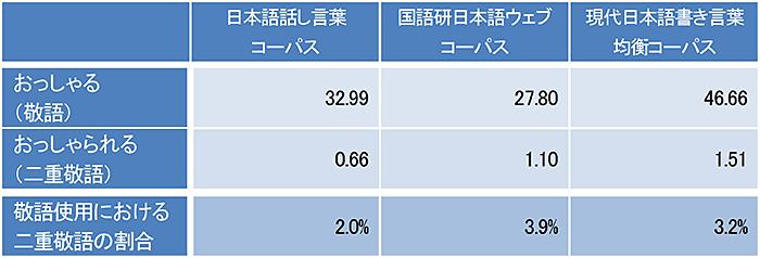 表日本語話し言葉コーパスでは,おっしゃるが32.99,おっしゃられるが0.66,敬語使用における二重敬語の割合は2.0パーセント。国語研日本語ウェブコーパスにおいてのおっしゃるは27.80,おっしゃられるが1.10,敬語使用における二重敬語の割合は3.9パーセント。現代日本語書き言葉均衡コーパスでのおっしゃるは46.66,おっしゃられるは1.51,敬語使用における二重敬語の割合は3.2パーセント