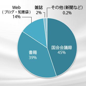 二重敬語のグラフ