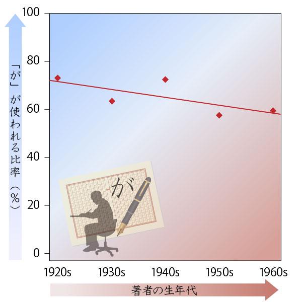 1920年代から1960年までの「が」の割合をグラフ化。70%台前半から60%までゆるやかに低下している