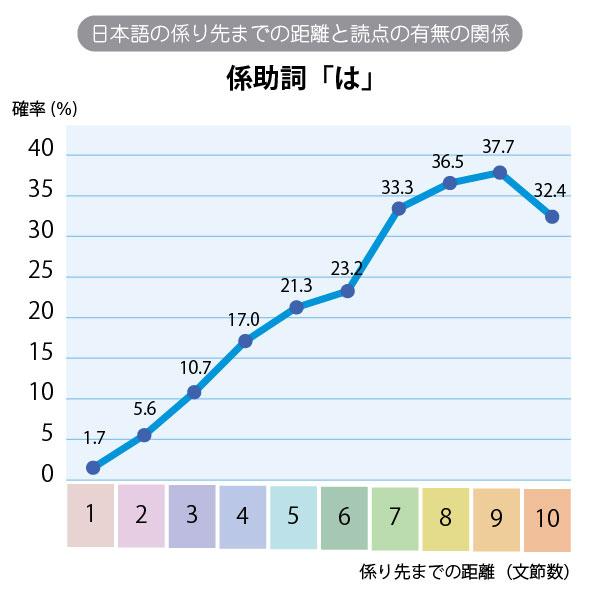 日本語の係り先までの距離と読点の距離の関係