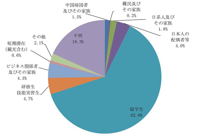 属性別日本語学習者数(平成28年度 217,881人)