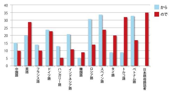 「から」「ので」の調査結果のグラフ