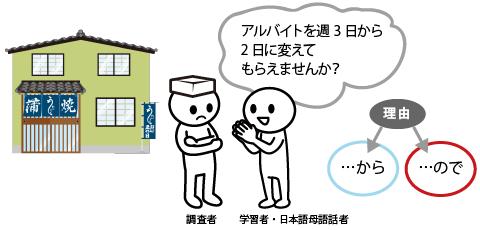 アルバイトを週3日から2日に変えてもらえませんか?とお願いする学習者・日本語母語話者