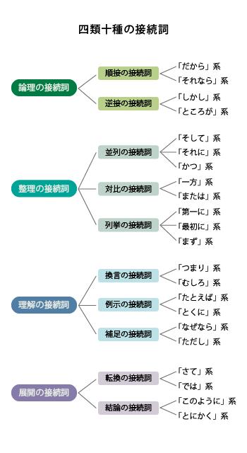 四類十種の接続詞