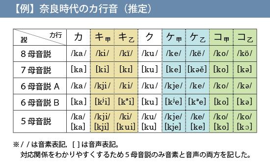 奈良時代のカ行音(推定)