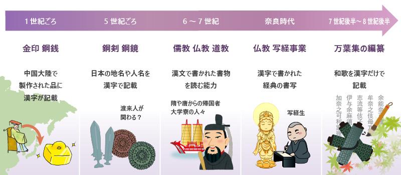 漢字が伝わった経緯