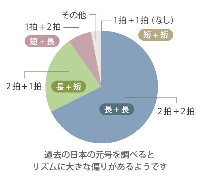 グラフ(元号の拍の組み合わせが,過去の日本の元号に占める割合)
