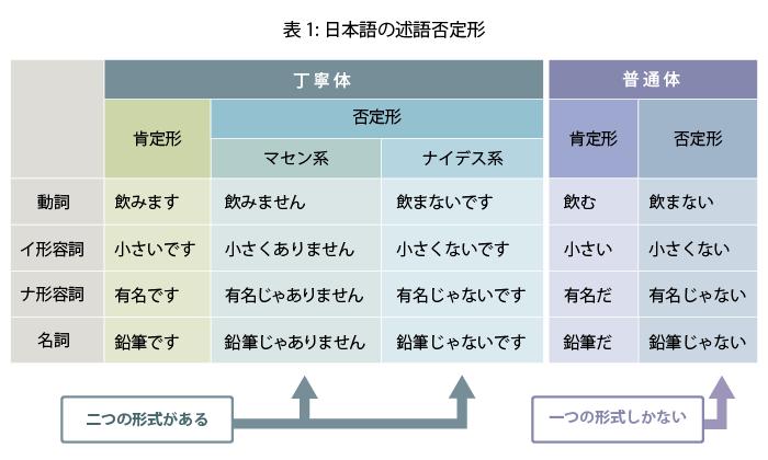 表1:日本語の述語否定形。動詞の丁寧体,肯定型は飲みます,否定形 マセン系は飲みません,ナイデス系は飲まないです。普通体の肯定形は飲む,否定形は飲まない。 イ形容詞の丁寧体,肯定型は小さいです,否定形 マセン系は小さくありません,ナイデス系は小さくないです。普通体の肯定形は小さい,否定形は小さくない。 ナ形容詞の丁寧体,肯定型は有名です,否定形 マセン系は有名じゃありません,ナイデス系は有名だ。普通体の肯定形は小さい,否定形は有名じゃない。 ナ形容詞の丁寧体,肯定型は鉛筆です,否定形 マセン系は鉛筆じゃありません,ナイデス系は鉛筆じゃないです。普通体の肯定形は鉛筆だ,否定形は鉛筆じゃない。