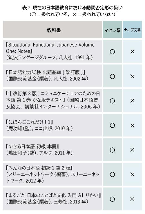 表2:現在の日本語教育における動詞否定形のあつかい(〇は扱われている。×は扱われていない)。以下の教科書全てがマセン系である。『Situational Functional Japanese Volume One: Notes』(筑波ランゲージグループ,凡人社,1991年)『日本語能力試験 出題基準[改訂版]』(国際交流基金(編著),凡人社,2002年),『[改訂第3版]コミュニケーションのための日本語 第1巻 かな版テキスト』(国際日本語普及協会,講談社インターナショナル,2006年),『にほんごこれだけ!1』(庵功雄(監),ココ出版,2010年),『できる日本語 初級 本冊』(嶋田和子(監),アルク,2011年),『みんなの日本語 初級1 第2版』 (スリーエーネットワーク(編著),スリーエーネットワーク,2012年),『まるごと 日本のことばと文化 入門 A1 りかい』(国際交流基金(編著),三修社,2013年