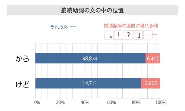 「接続助詞の文の中の位置」「から」と「けど」を比較したグラフ