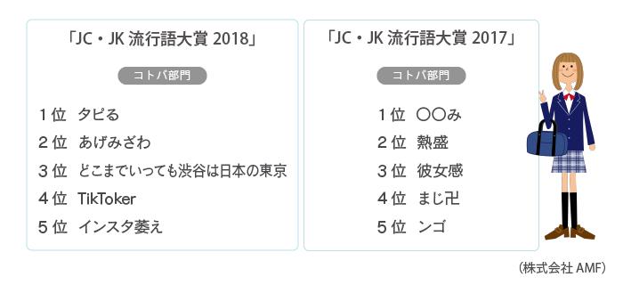 JC・JK流行語大賞 2017・2018(株式会社AMF)
