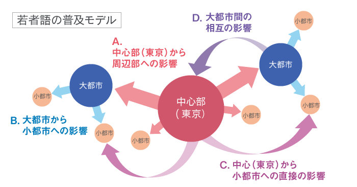 若者語の普及モデル(鑓水「「全国若者語調査」結果概観」 図16を基に作成)