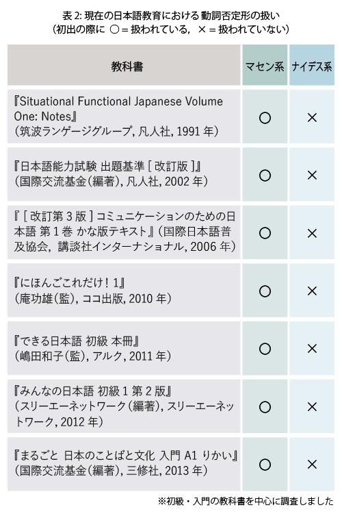 表2:現在の日本語教育における動詞否定形の扱い(主な教科書の初出において調査。7つの教科書全ての初出がマセン系である