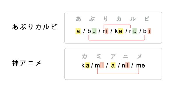あぶりカルビと神アニメの母音,子音のうち共通する音を示した図