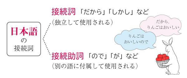 日本語の接続詞の種類