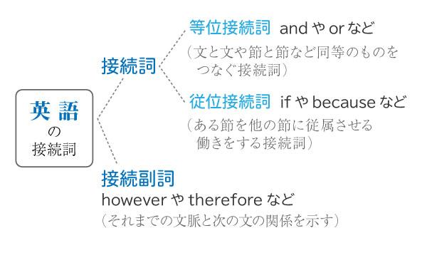 英語の接続詞の種類