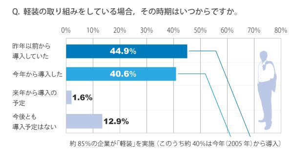 グラフ:軽装の取り組みをしている場合、その時期はいつからですか。