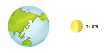 月と地球の関係