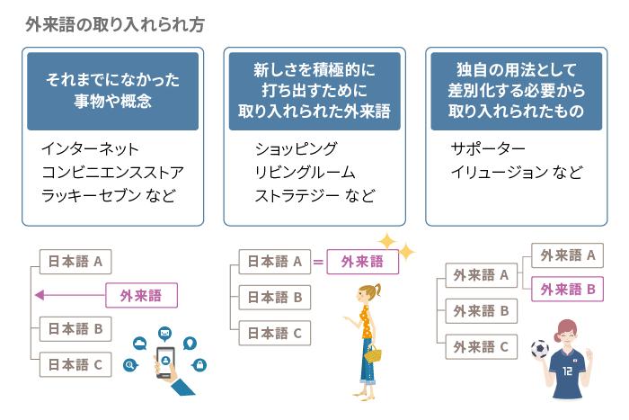 外来語の取り入れられ方の図