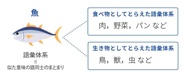 語彙体系の図