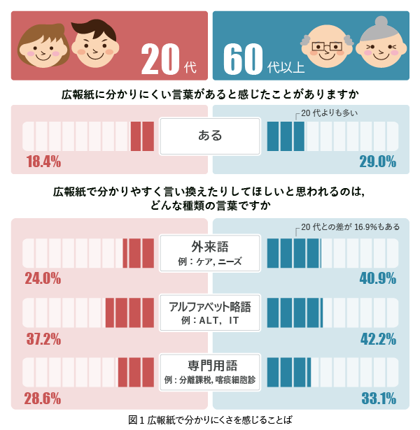 広報紙で分かりにくさを感じる言葉を調べた調査結果をグラフにしたもの。広報紙で分かりにくさを感じる言葉があると回答した人は,20代 18.4%,60代以上 29.0%。言い換えや説明が必要なことばについて。外来語(例:ケア,ニーズ)は20代 24.0%,60代以上 40.9%が必要があると回答。アルファベット略語(例:ALT,IT)は20代 37.2%,60代以上 42.2%が必要があると回答。専門用語(例:分離課税,喀痰細胞診)は20代 28.6%,60代以上 33.1%が必要があると回答。
