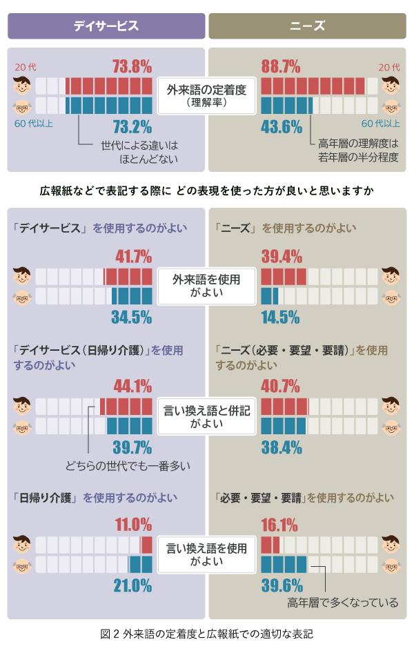 外来語の定着度と広報紙での表記を調べた調査結果をグラフにしたもの。(1)デイサービスという言葉について,外来語の定着度は20代 73.8%,60代以上 73.2%。広報紙での表記は外来語「デイサービス」を使用がよいと回答した人は20代 41.7%,60代以上 34.5%,言い換え語と併記した「デイサービス(日帰り介護)」がよいと回答した人は,20代 44.1%,60代以上 39.7%。言い換え語「日帰り介護」がよいと回答した人は20代 11.0%,60代以上 21.0%,であった。(2)ニーズという言葉について,外来語の定着度は20代 88.7%,60代以上 43.6%。広報紙での表記は外来語「ニーズ」を使用がよいと回答した人は20代 39.4%,60代以上 14.5%,言い換え語と併記した「ニーズ(必要・要望・要請)」がよいと回答した人は,20代 40.7%,60代以上 38.4%。言い換え語「必要・要望・要請」がよいと回答した人は20代 16.1%,60代以上 39.6%,であった。