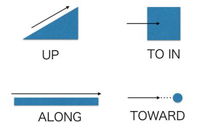 図3 様々な経路 up,to in,along,toward