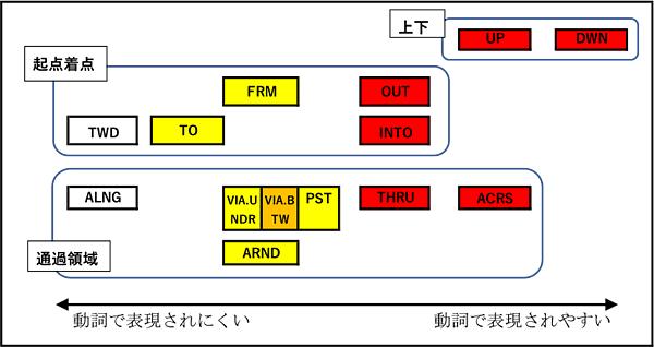 図4 経路の意味地図と,日本語における動詞使用率(担当:吉成祐子)