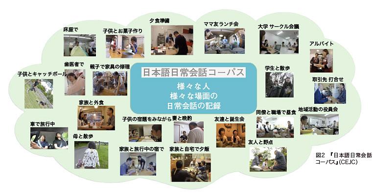 日本語日常会話コーパス
