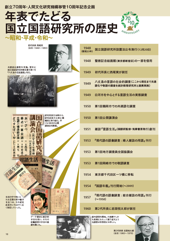 年表でたどる国立国語研究所の歴史~昭和・平成・令和~1 1948 (昭和23年) 国立国語研究所設置法公布施行(12月20日)。 1948 聖徳記念絵画館(東京都新宿区)の一部を借用。 1949 初代所長に西尾実が就任。 1949 八丈島の言語の社会的調査(ここから現在まで共通。 語化や敬語の調査を統計数理研究所と連携実施)。 1949 白河市を中心とする言語生活の実態調査。 1950 第1回鶴岡市での共通語化調査。 1950 第1回公開講演会。 1951 雑誌『言語生活』(国語研監修・筑摩書房発行)創刊。 1953 『現代語の語彙調査 : 婦人雑誌の用語』刊行。 1953 第1回地方調査員全国協議会。 1953 第1回岡崎市での敬語調査。 1954 東京都千代田区一ツ橋に移転。 1954 『国語年鑑』刊行開始(~2009)。 1957 『現代語の語彙調査 : 総合雑誌の用語』刊行。 (~1958) 1960 第2代所長に岩淵悦太郎が就任。