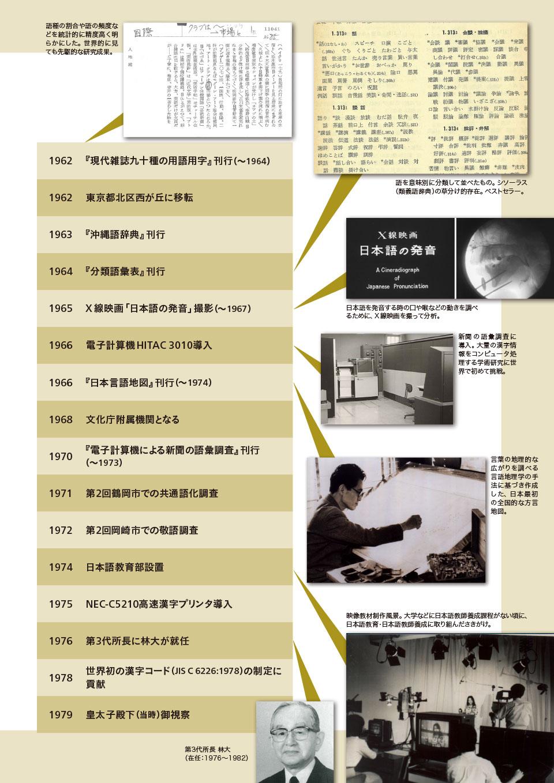 年表でたどる国立国語研究所の歴史~昭和・平成・令和~2。 1962 『現代雑誌九十種の用語用字』刊行(~1964)。 1962 東京都北区西が丘に移転。 1963 『沖縄語辞典』刊行。 1964 『分類語彙表』刊行。 1965 X線映画「日本語の発音」撮影(~1967)。 1966 電子計算機HITAC 3010導入。 1966 『日本言語地図』刊行(~1974)。 1968 文化庁附属機関となる。 1970 『電子計算機による新聞の語彙調査』刊行(~1973)。 1971 第2回鶴岡市での共通語化調査。 1972 第2回岡崎市での敬語調査。 1974 日本語教育部設置。 1975 NEC-C5210高速漢字プリンタ導入。 1976 第3代所長に林大が就任。 1978 世界初の漢字コード(JIS C 6226:1978)の制定に貢献。 1979 皇太子殿下(当時)御視察。