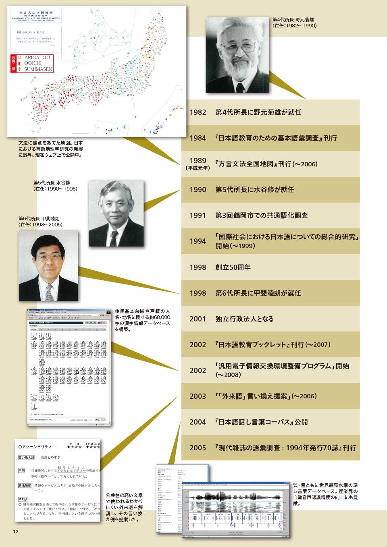 年表でたどる国立国語研究所の歴史~昭和・平成・令和~3。 1982 第4代所長に野元菊雄が就任。 1984 『日本語教育のための基本語彙調査』刊行。 1989(平成元年) 『方言文法全国地図』刊行(~2006)。 1990 第5代所長に水谷修が就任。 1991 第3回鶴岡市での共通語化調査。 1994 「国際社会における日本語についての総合的研究」開始(~1999)。 1998 創立50周年。 1998 第6代所長に甲斐睦朗が就任。 2001 独立行政法人となる。 2002 『日本語教育ブックレット』刊行(~2007)。 2002 「汎用電子情報交換環境整備プログラム」開始(~2008)。 2003 「「外来語」言い換え提案」(~2006)。 2004 『日本語話し言葉コーパス』公開。 2005 『現代雑誌の語彙調査 : 1994年発行70誌』刊行。