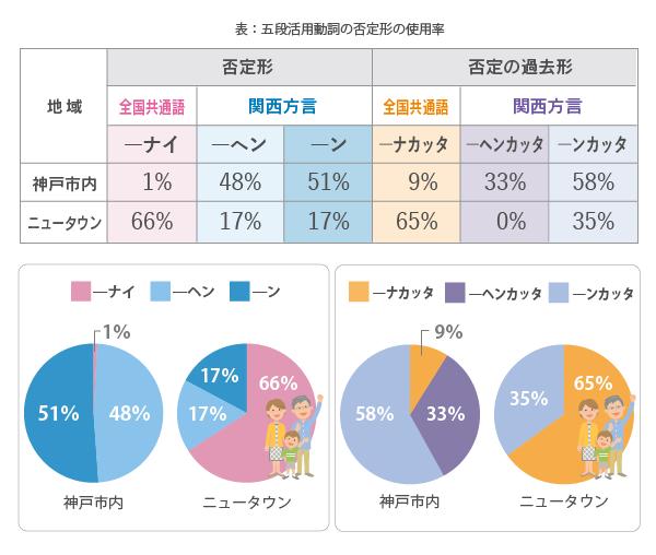 否定形の全国共通語「ナイ」を使う人は神戸市内では1%,ニュータウンでは66%。関西方言の「―ヘン」を使う人は神戸市内では48%,ニュータウンでは17%。同じく「―ン」を使う人は神戸市内では51%,ニュータウンでは17%。否定形の過去形の場合,全国共通の「―ナカッタ」を使う人は神戸市内では9%,ニュータウンでは65%。関西方言の「―ヘンカッタ」を使う人は神戸市内では33%,ニュータウンでは0。同じく「―ンカッタ」を使う人は神戸市内では58%,ニュータウンでは35%でした。