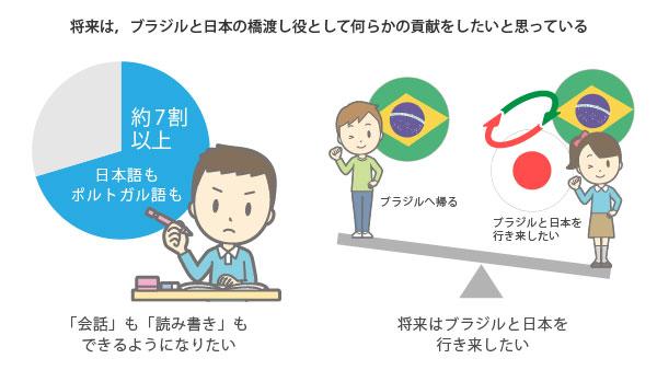 将来は,ブラジルと日本の橋渡し役として何らかの貢献をしたいと思っている