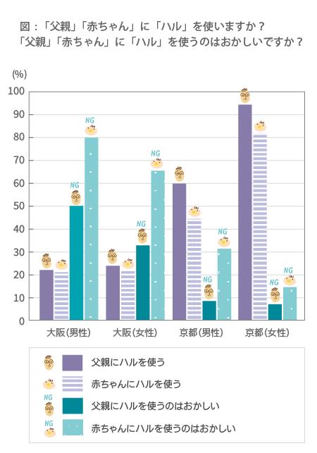 グラフ(大阪の男性の場合,父親に「ハル」を使う人は約20%,赤ちゃんに使う人は約20%,父親に「ハル」を使わない人は約50%,赤ちゃんに使わない人は約80%。大阪の女性の場合,父親に「ハル」を使う人は約25%,赤ちゃんに使う人は約20%,父親に「ハル」を使わない人は約33%,赤ちゃんに使わない人は約65%。京都の男性の場合,父親に「ハル」を使う人は約60%,赤ちゃんに使う人は約45%,父親に「ハル」を使わない人は約8%,赤ちゃんに使わない人は約33%。京都の女性の場合,父親に「ハル」を使う人は約95%,赤ちゃんに使う人は約80%,父親に「ハル」を使わない人は78%,赤ちゃんに使わない人は約15%)