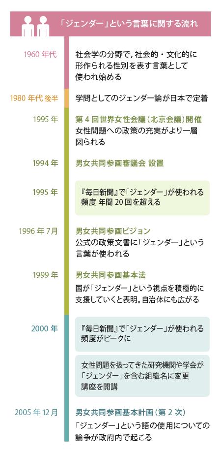 「ジェンダー」が使われるようになった流れの年表