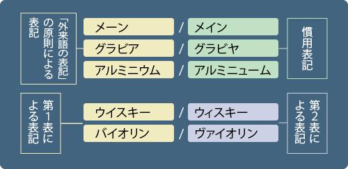 外来語表記の例をチャートにしたもの