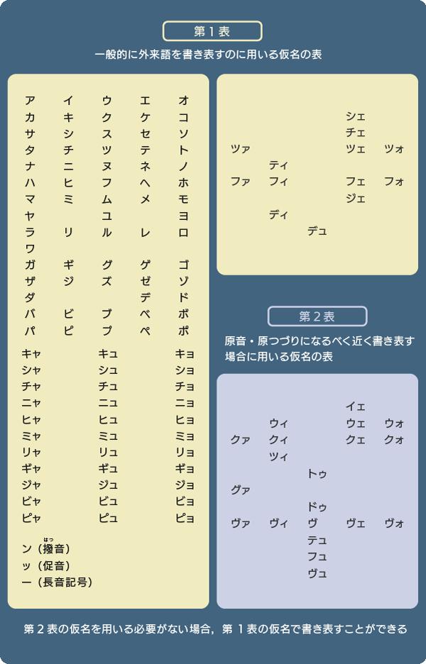 外来語の表記 「外来語の表記」に用いる仮名と符号の表(文化庁)に基づいて「ことば研究館」が制作