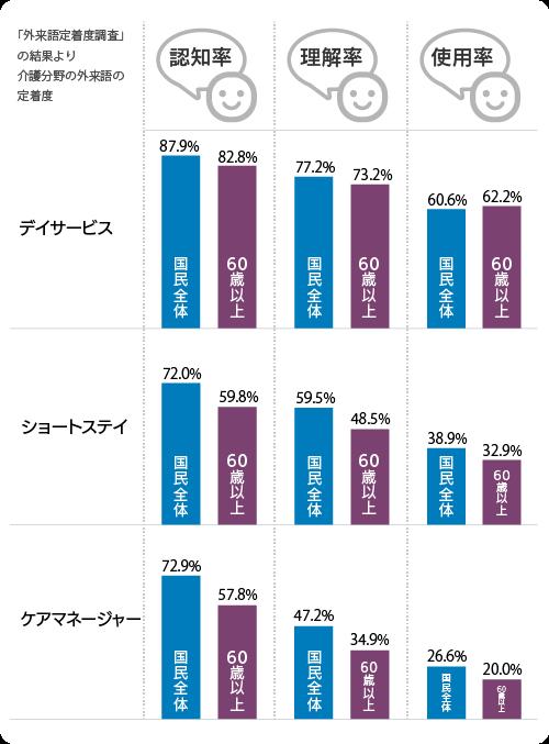 デイサービスの国民全体認知率 87.9%,60歳以上認知率 82.8%,国民全体理解率 77.2%,60歳以上理解率 73.2%,国民全体使用率 60.6%,60歳以上使用率 62.2%。ショートステイの国民全体認知率 72.0%,60歳以上認知率 59.8%,国民全体理解率 59.5%,60歳以上理解率 48.5%,国民全体使用率 38.9%,60歳以上使用率 32.9%。ケアマネージャーの国民全体認知率 72.9%,60歳以上認知率 57.8%,国民全体理解率47.2%,60歳以上理解率 34.9%,国民全体使用率 26.6%,60歳以上使用率 20.0%