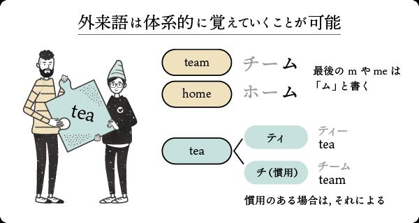 外来語は体系的に覚えていくことが可能