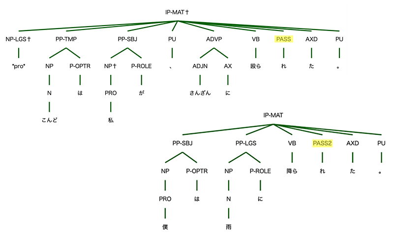 図2 直接受動文(上)と間接受動文(下)