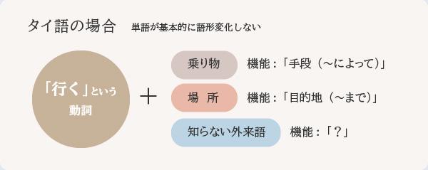 タイ語の場合,単語が基本的に語形変化しない。「行く」という動詞プラス「乗り物」だと,機能:「手段(〜によって)」。プラス「場所」だと,機能:「目的地(〜まで)」となるが,プラス「知らない外来語だと機能は「?」になる
